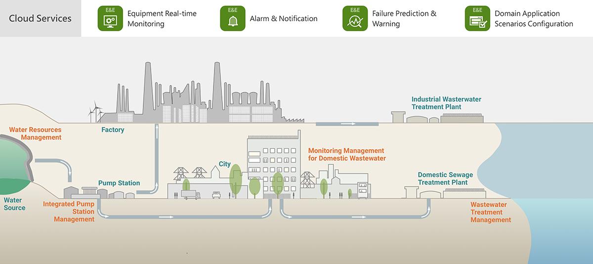 EnergyEnvironment_WastewaterTreatmentManagement_Architecture_2.png